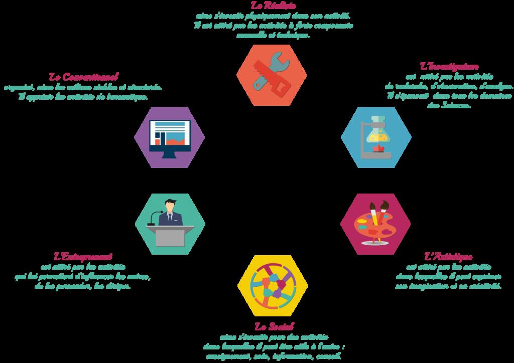 Image IRMR 6 différents types professionnels bilan de compétences